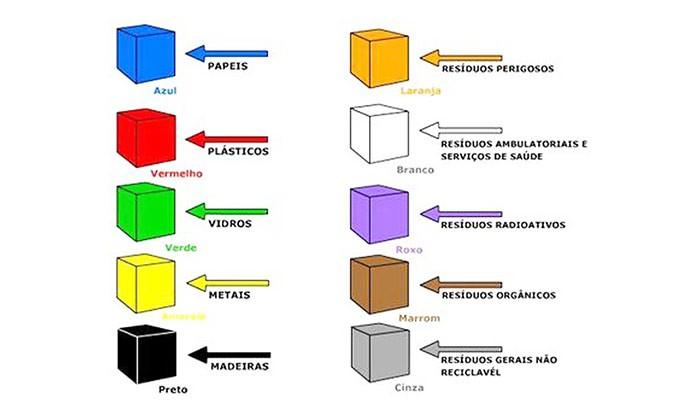 Lixeiras recicláveis: fundamentais para a coleta seletiva